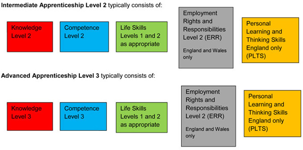 Apprenticeship progression sheet